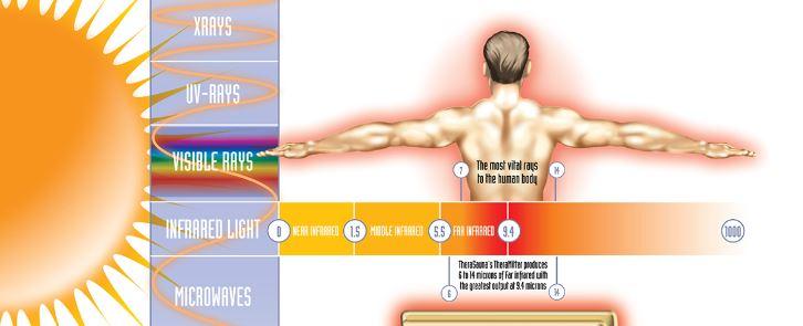 Better Life standard infrared saunas